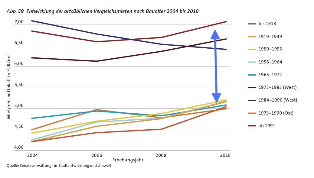 Berlin Neubaufieber Statt Wohnungspolitik