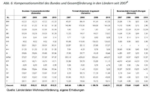 Eichener_2012_Kompensationsmittel_Wohnbauförderung