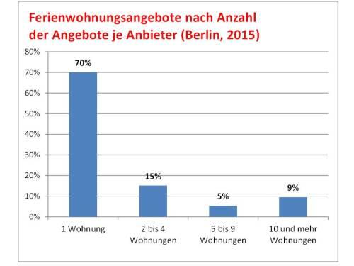Anbieter_airbnb_berlin